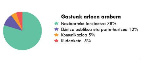Gastos por áreas 2015