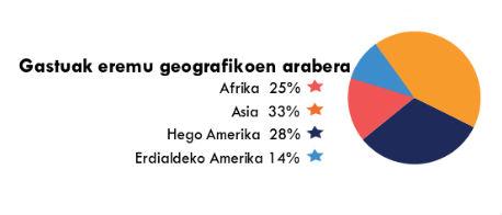 Gastos por áreas 2014