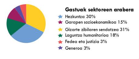 Gastos por sectores 2015