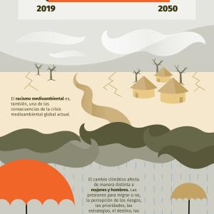 Migraciones y cambio climático